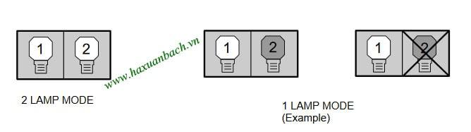 Chế độ chuyển đổi đèn Christie LX65