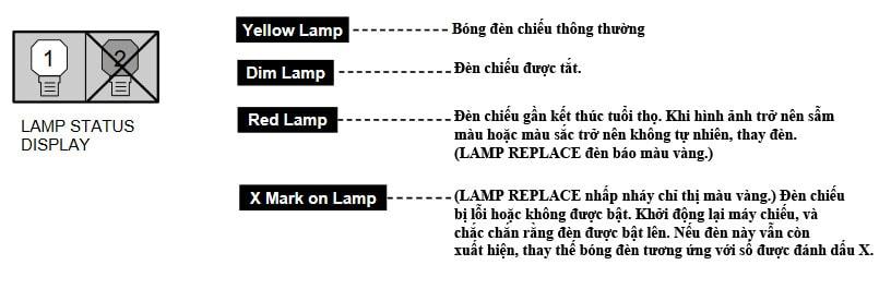 Tình trạng bóng đèn máy chiếu Christie LX65