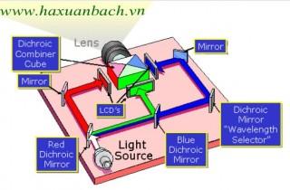 LCD máy chiếu Panasonic