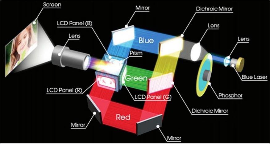 Máy chiếu dùng công nghệ LCD